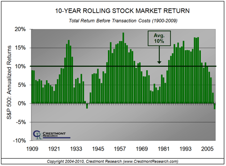 How Do You Plan For Retirement:  10 Year Rolling Average of Returns