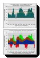 charts: Components of Return