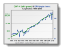 chart: Nominal GDP and Earnings Per Share