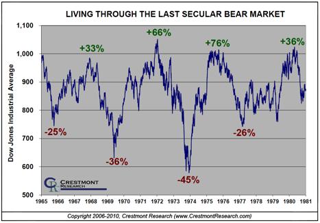 chart: Living Through the Last Secular Bear Market