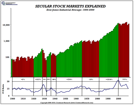 chart: Secular Stock Market Cycles Explained